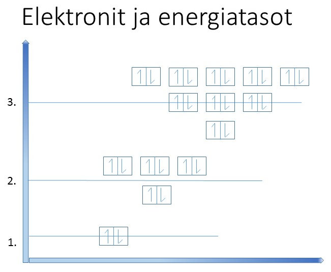 elektronien_energiatasot